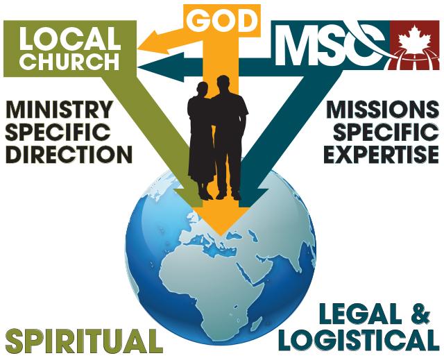 How MSC Works